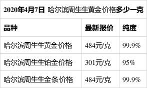 哈尔滨周生生今日黄金价格多少钱一克(2020年4月7日) 请以官方价格为准