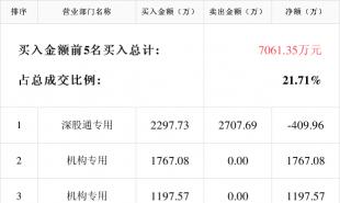 中信特钢2月23日成交明细 报收31.29元