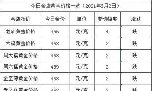 金店黄金价格今天多少一克(2021年3月2日)国际金价暴涨暴跌