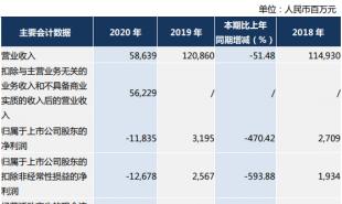 受疫情影响等 东航2020年净亏损118.35亿元