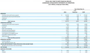 甲骨文2021财年营收破400亿美元 同比增长4%