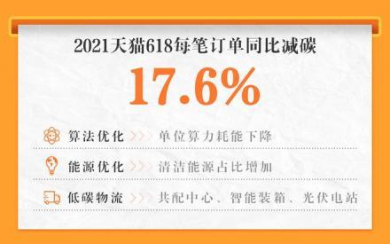 """国内首次!天猫618""""绿色GMV"""":每笔订单同比减碳17.6%_第一商业网"""