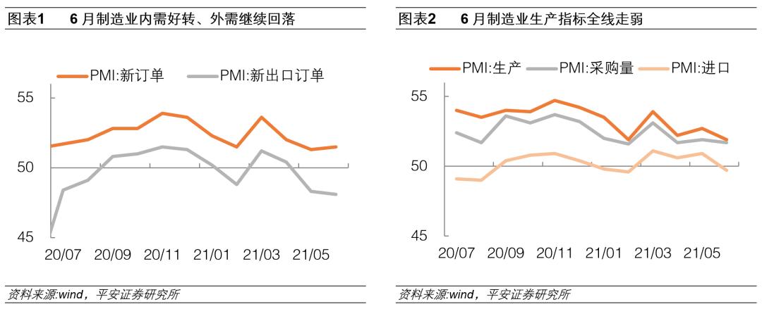 6月PMI数据点评:生产暂受累,各项价格指标显著回落