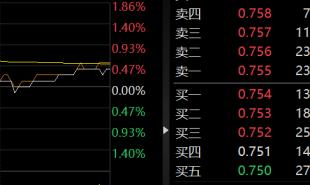 芒果超媒跌超10% 圣邦股份、汇川技术等多股下跌